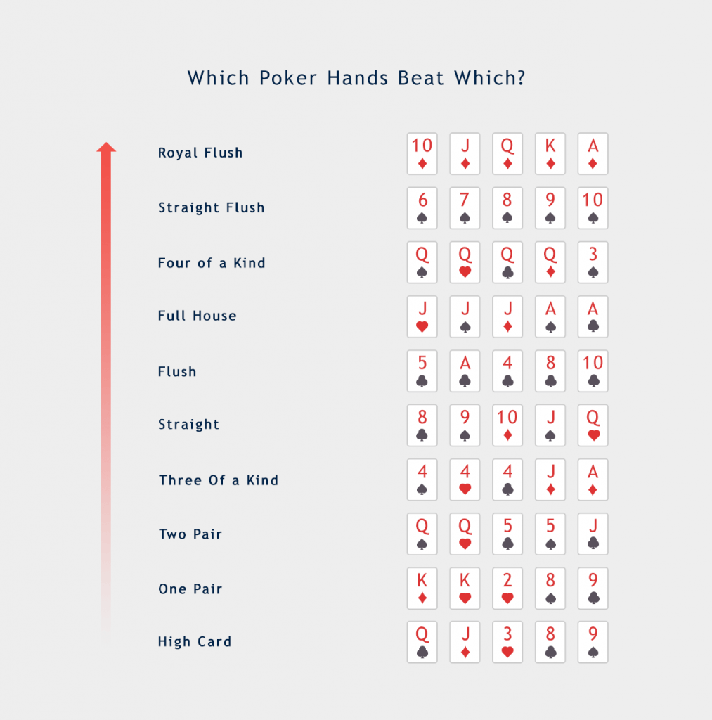 Which poker hands beat which hand ranking info