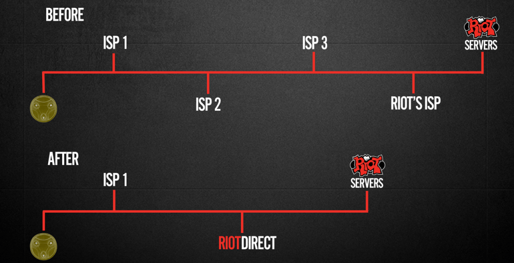 Riot Direct, a service that ensures optimal connectivity for gaming