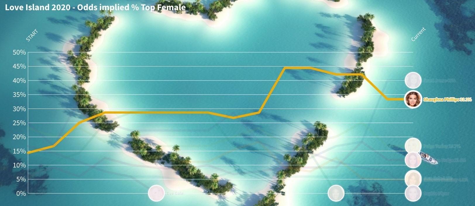 Love island odds