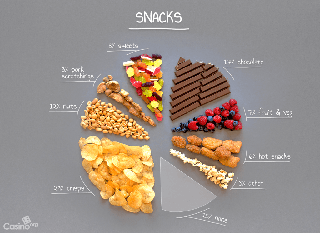 A pie chart displaying the specific snacks that are consumed whilst people watch TV