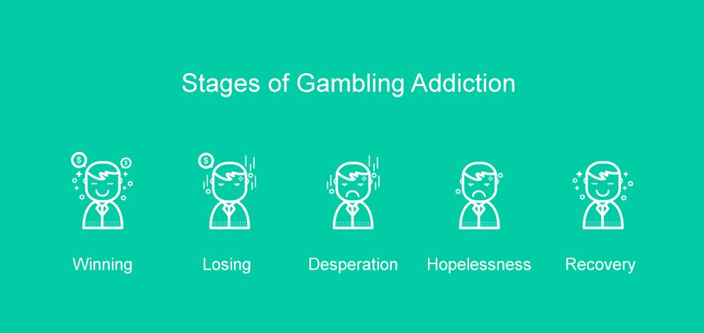 shows the stages of addiction a gambler goes through