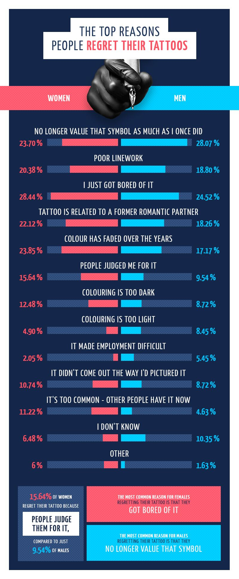 The top reasons people regret their tattoos