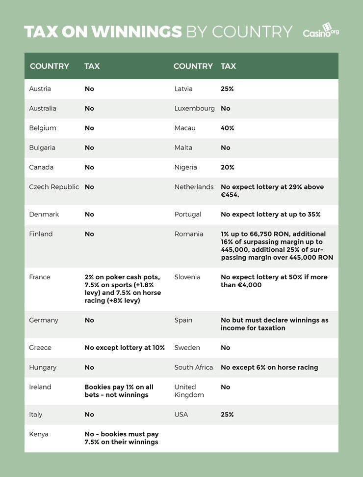 Table of gambling tax on winnings by country