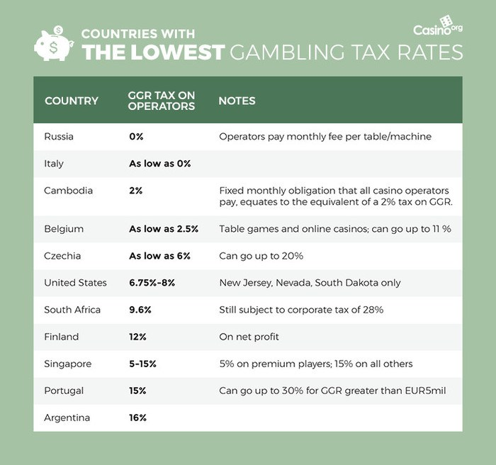 An image displaying the 10 lowest gambling tax rates from countries around the world