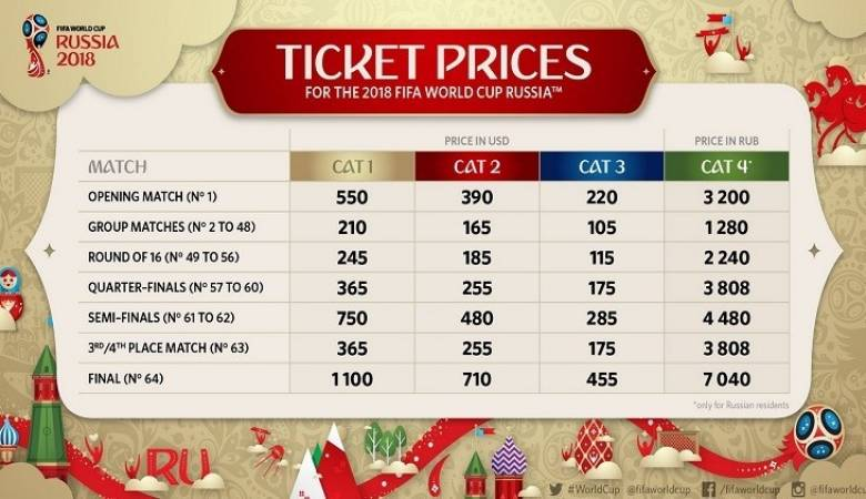 The ticket prices for the 2018 World Cup