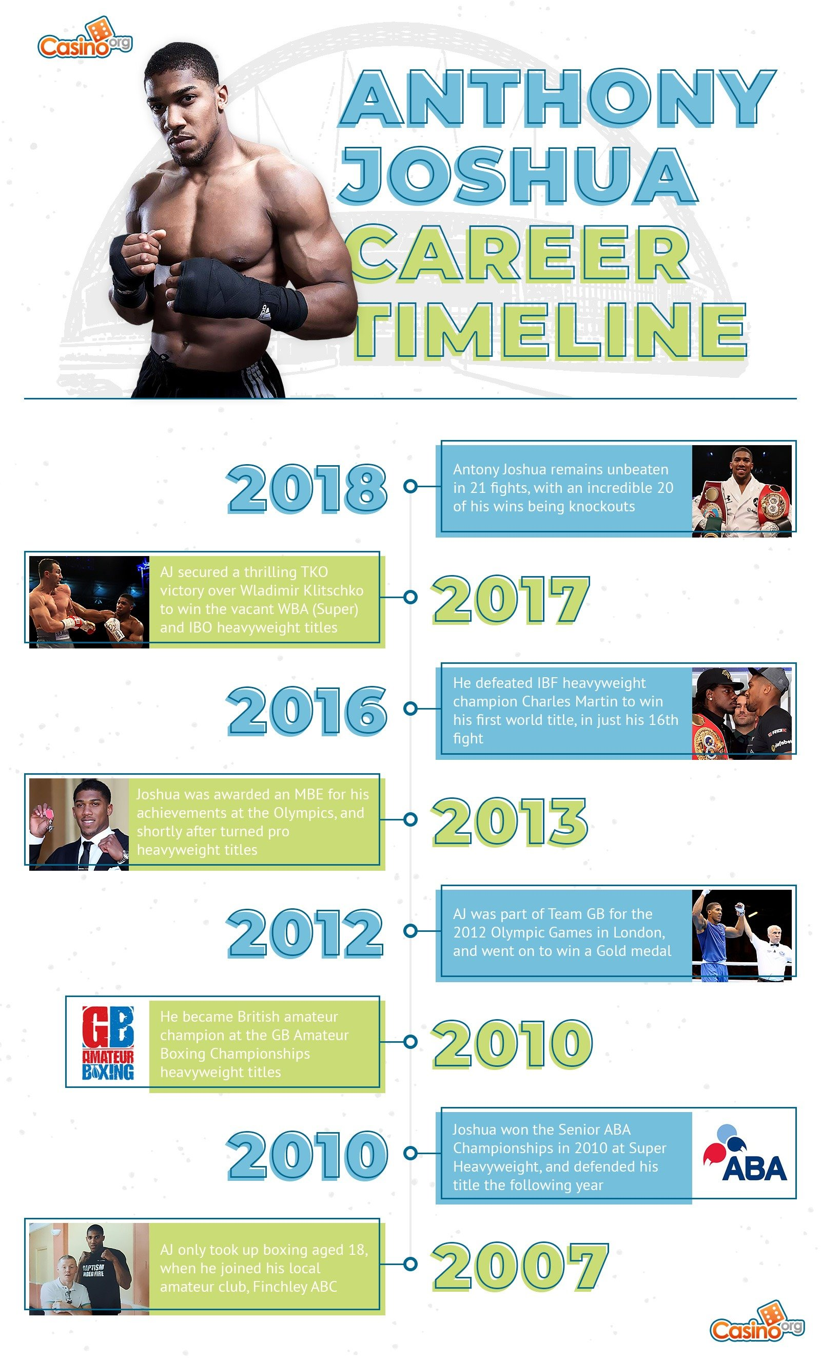 A timeline of Anthony Joshua's career