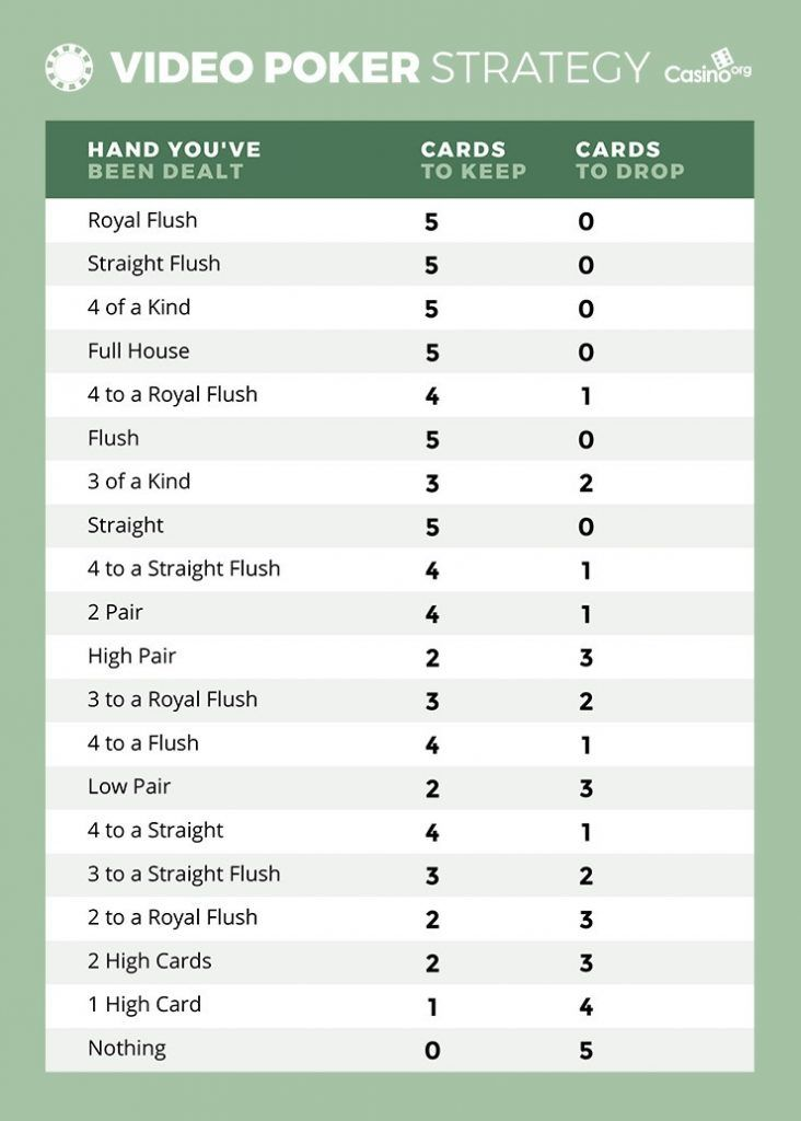 Chart showing best strategy for video poker casino games