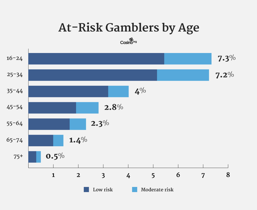 graph showing age and sex of problem gamblers in Britain