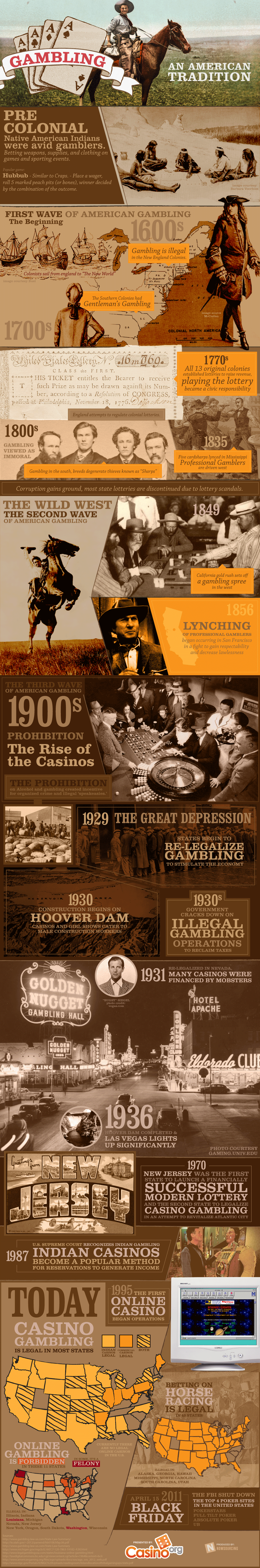 History Of Gambling In The Us