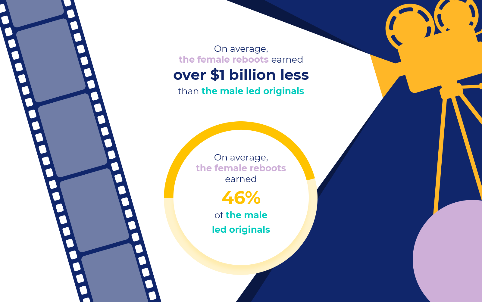 infographic - female reboots earned 46% of the male led originals