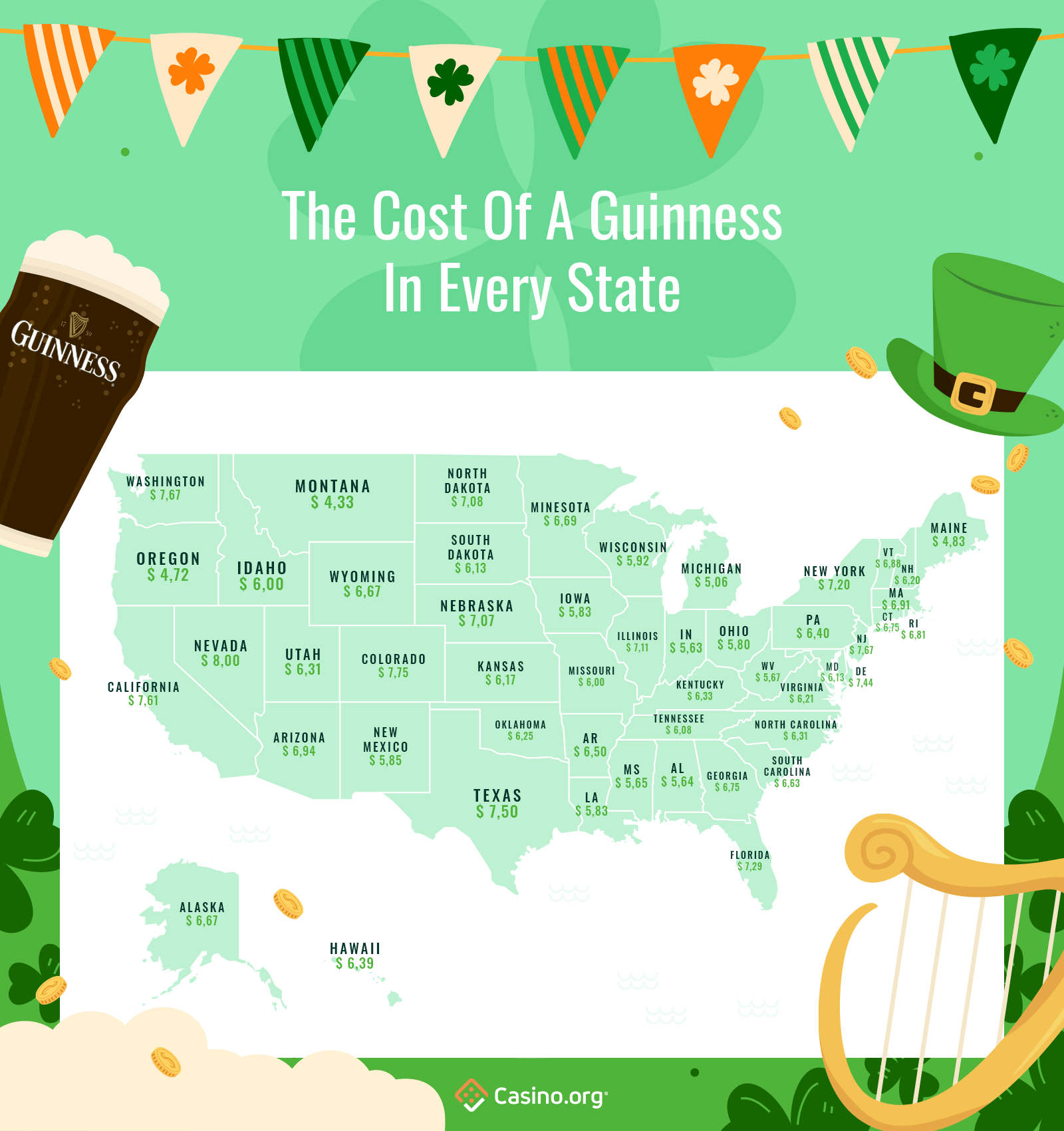 Infographic showing the average cost of a pint of guinness in every state