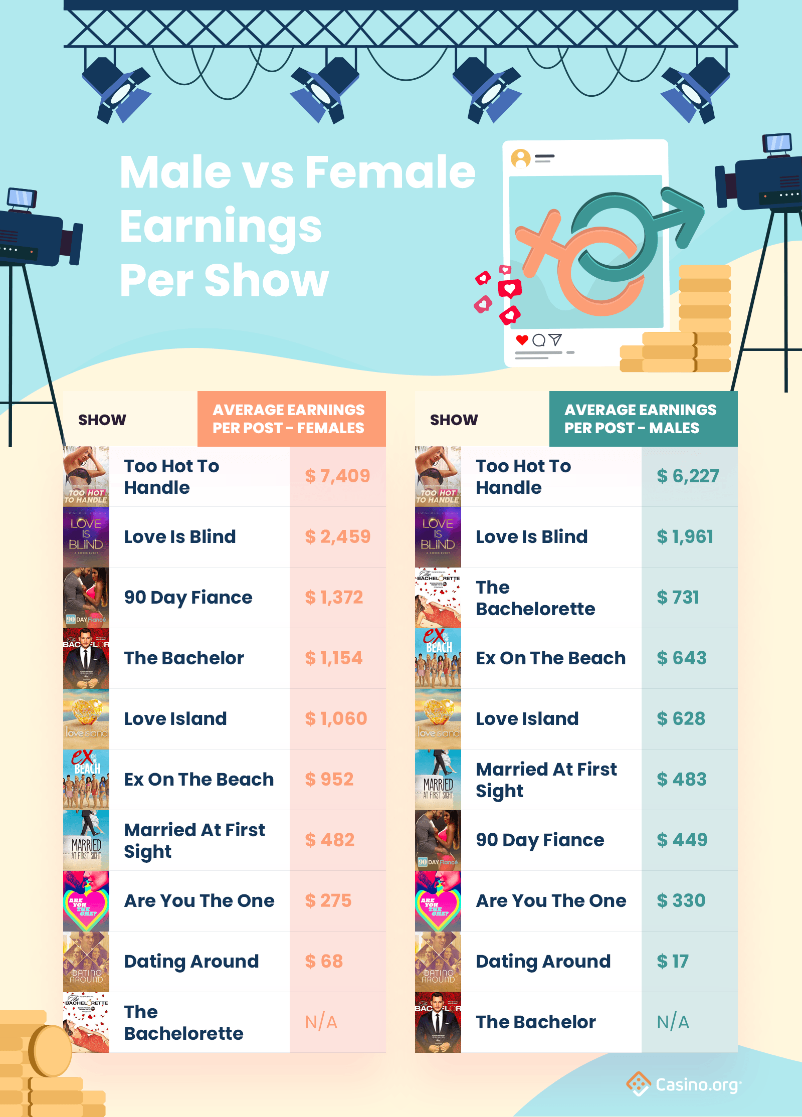 Reality show earnings infographic - insta earners, males v females