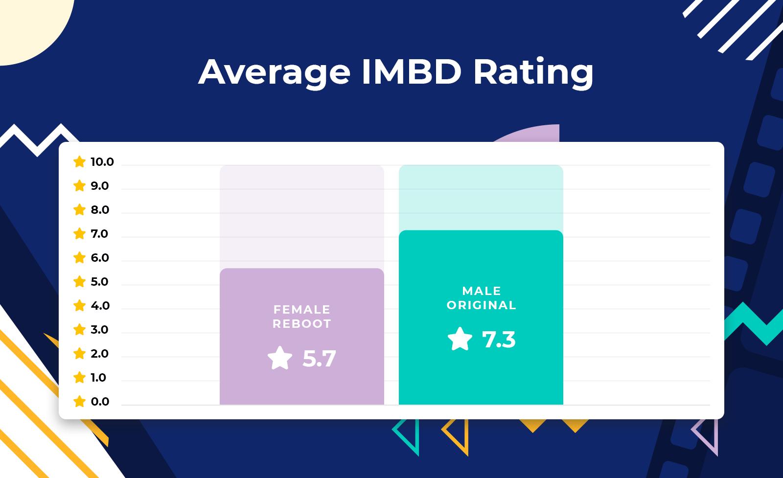 infographic - average IMDB rating