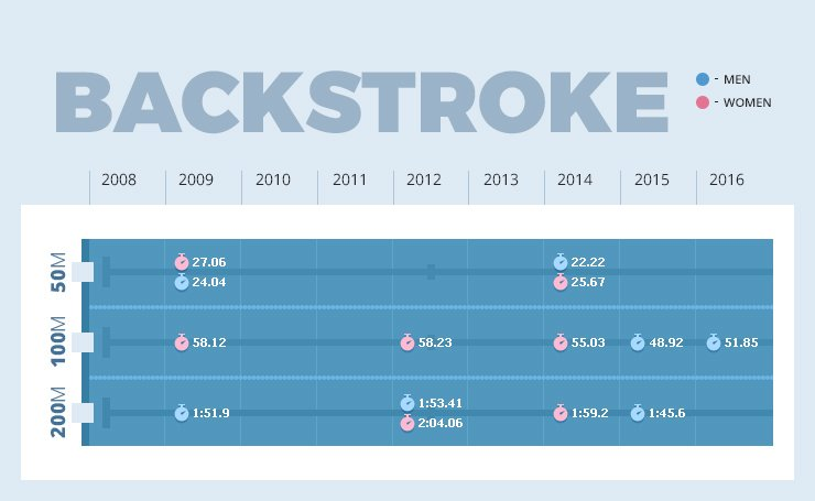backstroke records in swimming