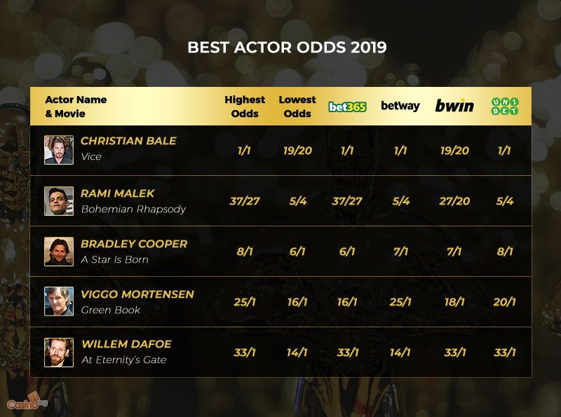 A List of the 2019 Best Actor Odds 2019