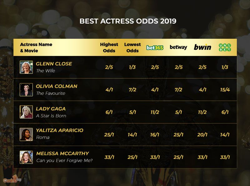A List of the 2019 Best Actress Odds