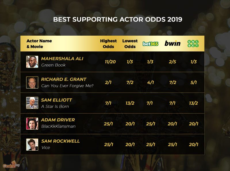 A List of the 2019 Best Supporting Actor Odds