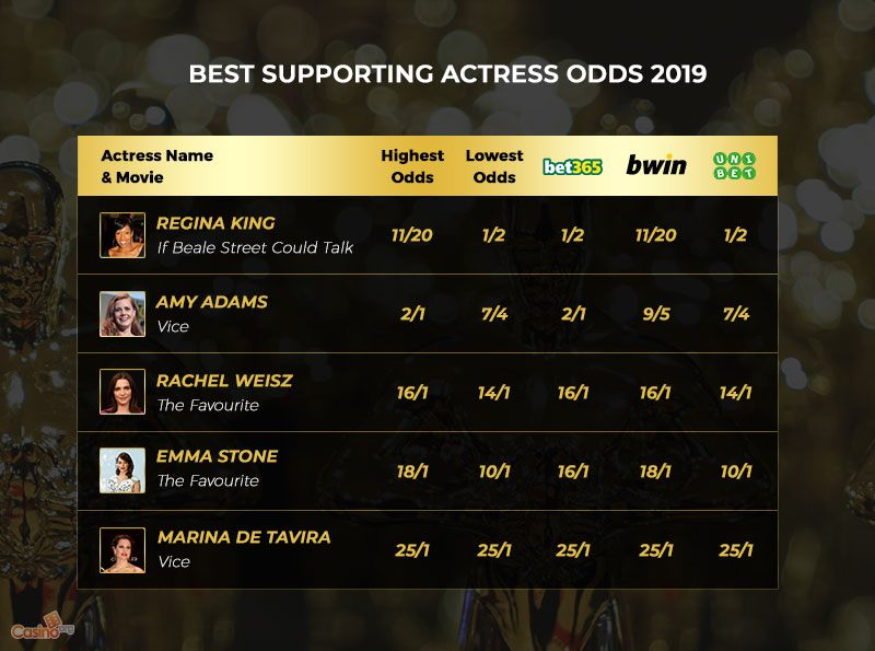 A List of the 2019 Best Supporting Actress Odds
