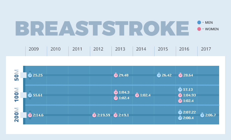 graph showing breaststroke record