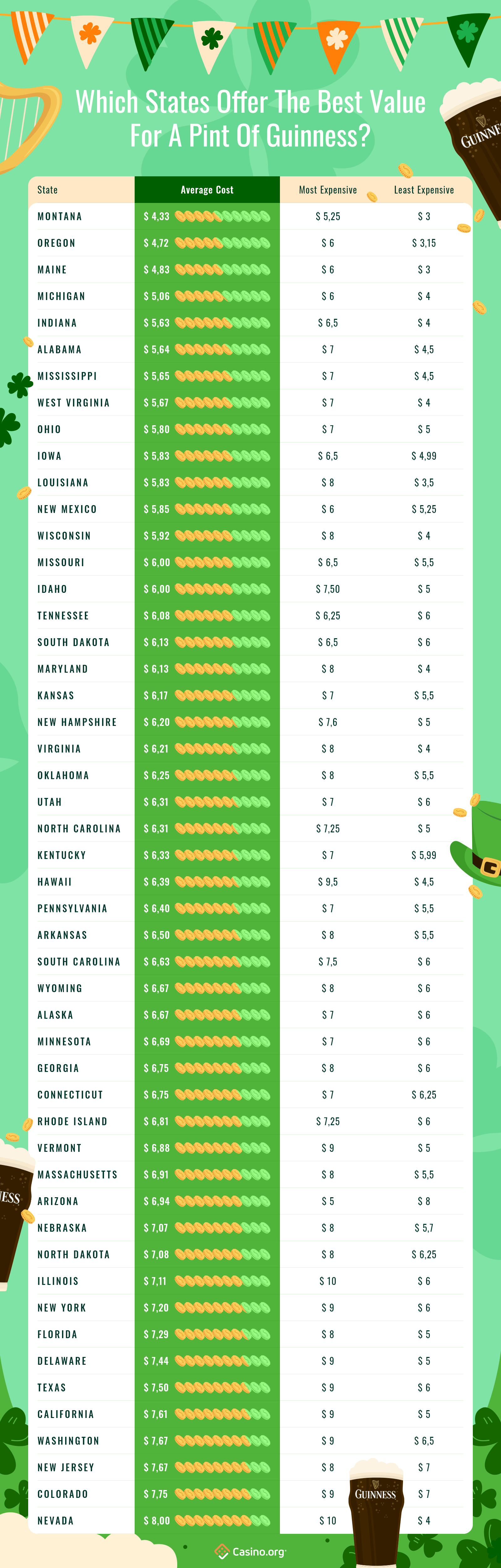 Infographic showing the most and least expensive pint of guinness in every state