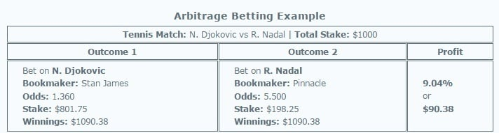 Sports arbitrage betting can work best in a head-to-head outcome.