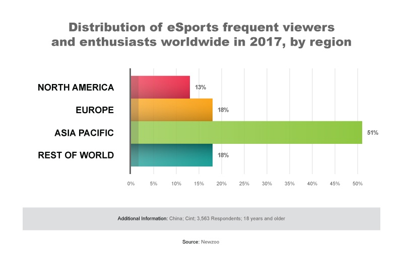graph showing breakdown of global esports viewers by country