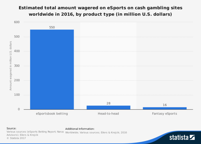 A graph showing the estimated amount of U.S. dollars wagered on eSports
