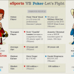 eSports Vs. Poker: Let's Fight!