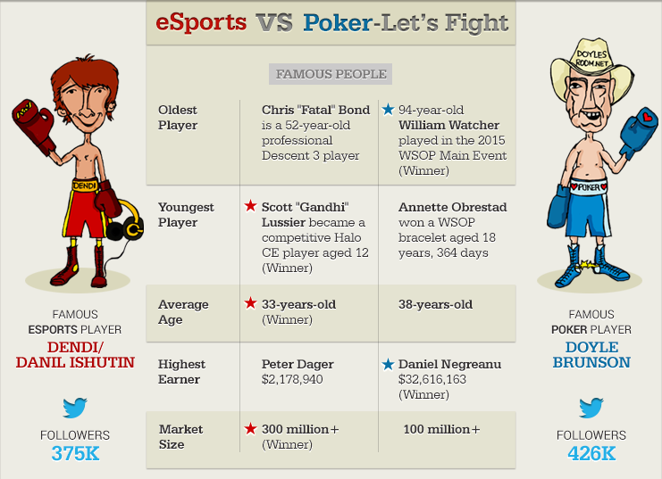 Noted poker authority