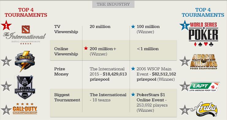 esports-vs-poker_the-industry