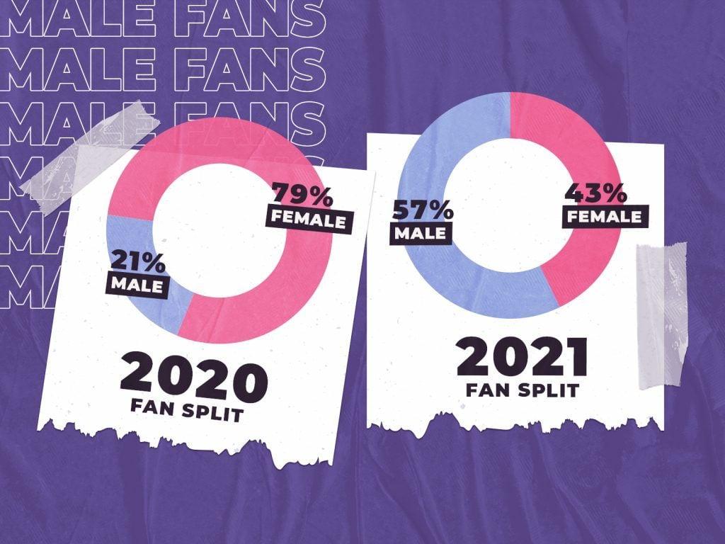 Infographic of NWSL fan split