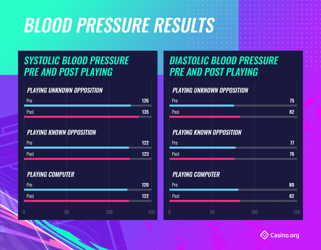 Blood Pressure Results - FIFA experiment