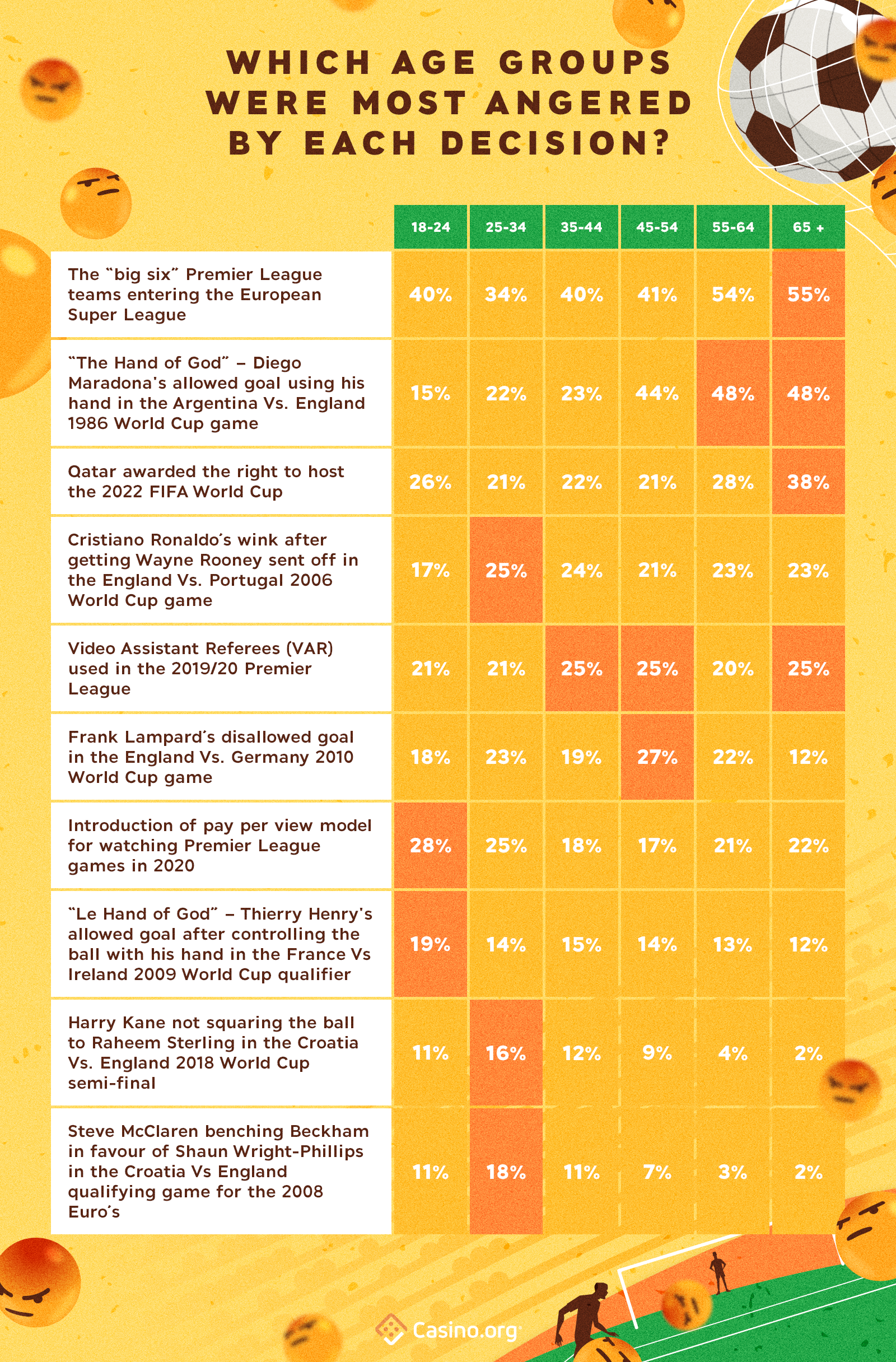 Decisions that make football players the angriest by age group - infographic