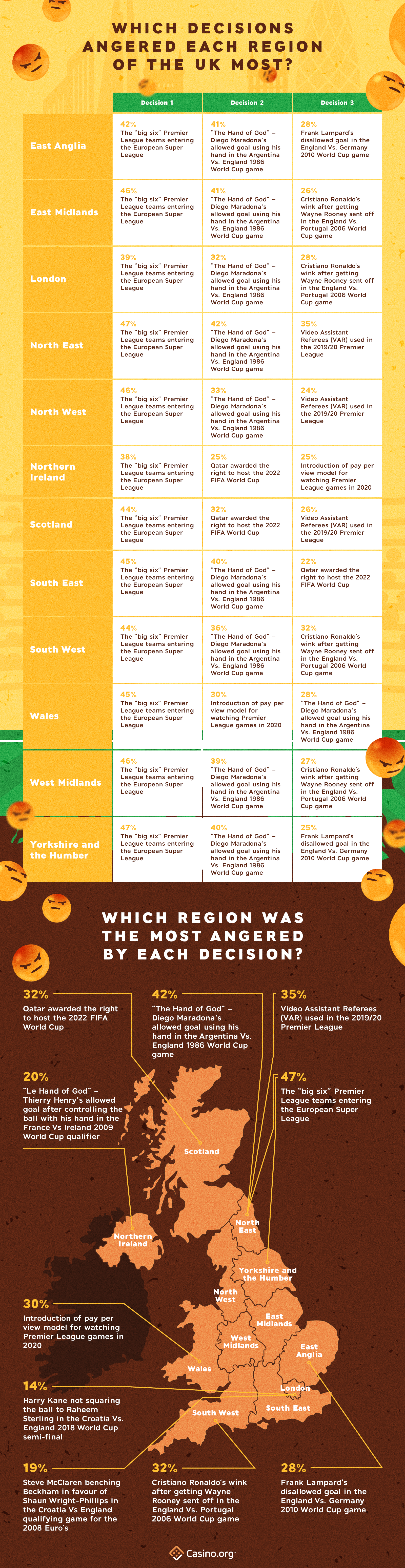 Decisions that make football players the angriest by UK region - infographic