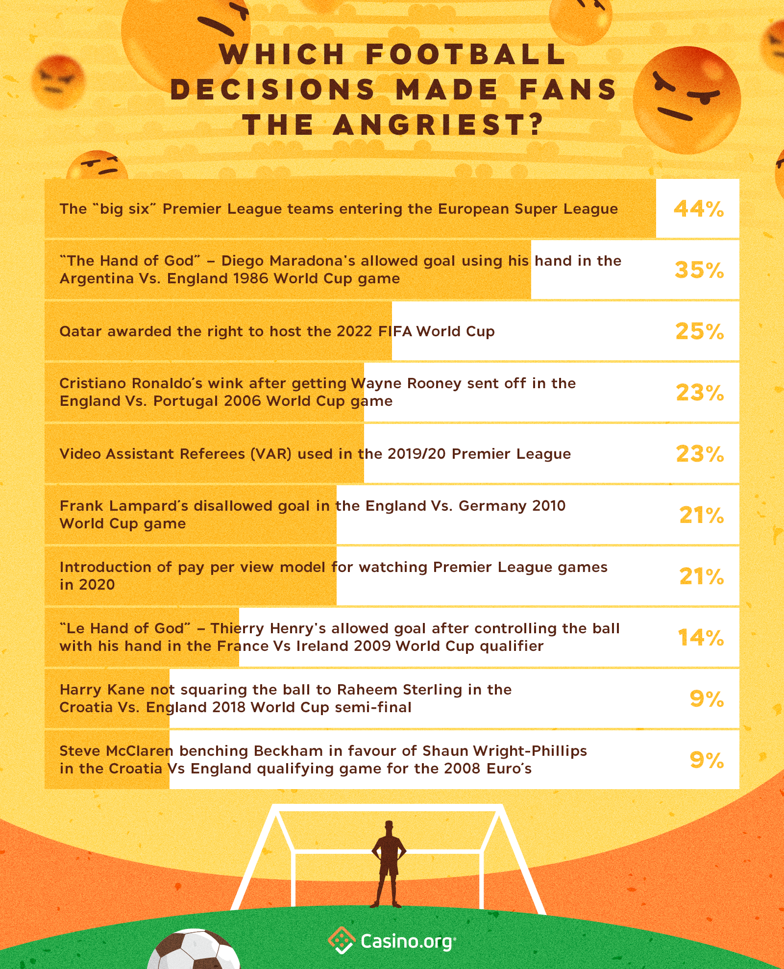 Decisions that make football players the angriest - infographic