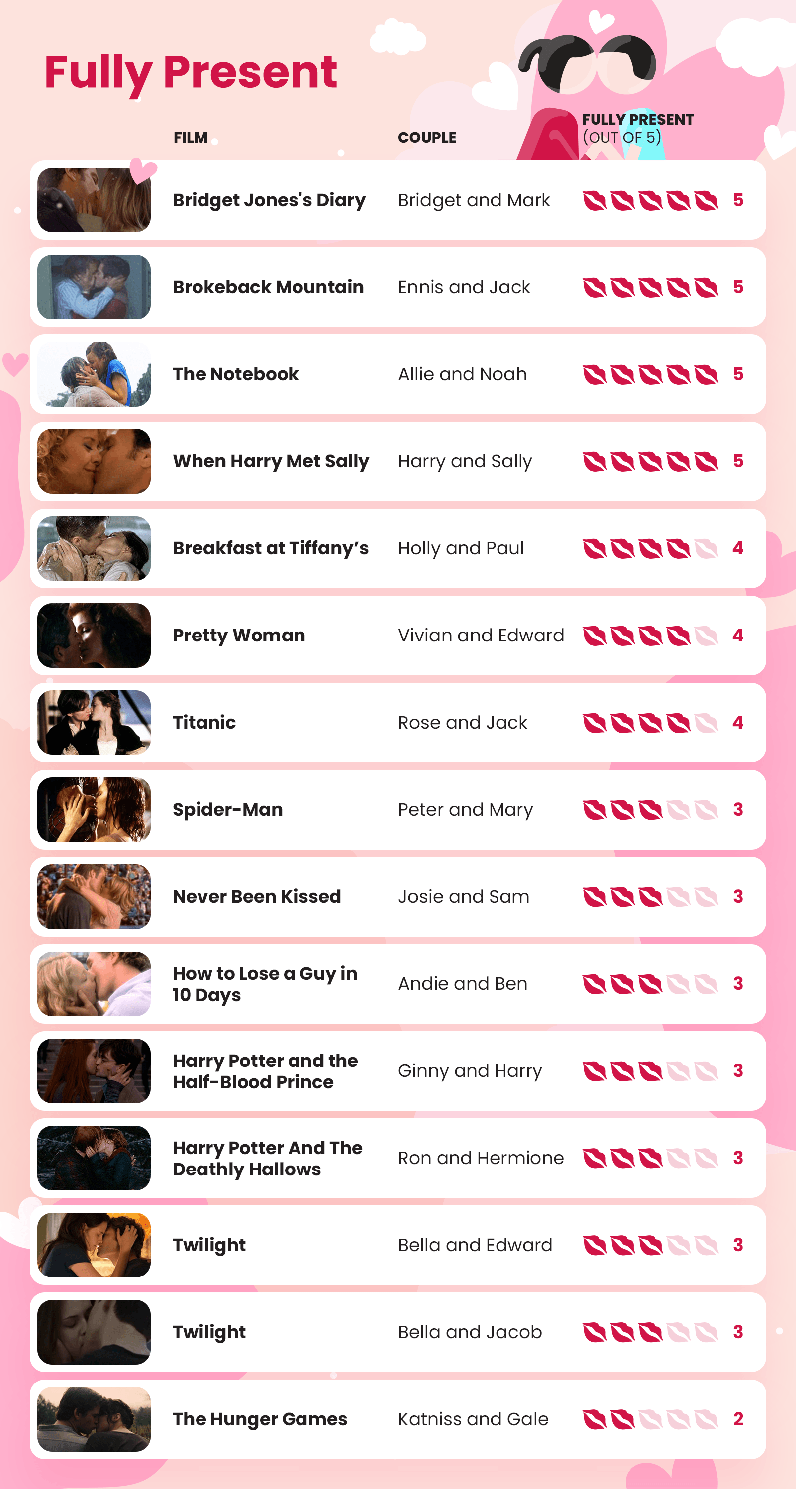 Kissing in film infographic - fully present score