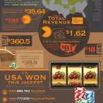 Gambling and the USA National Debt