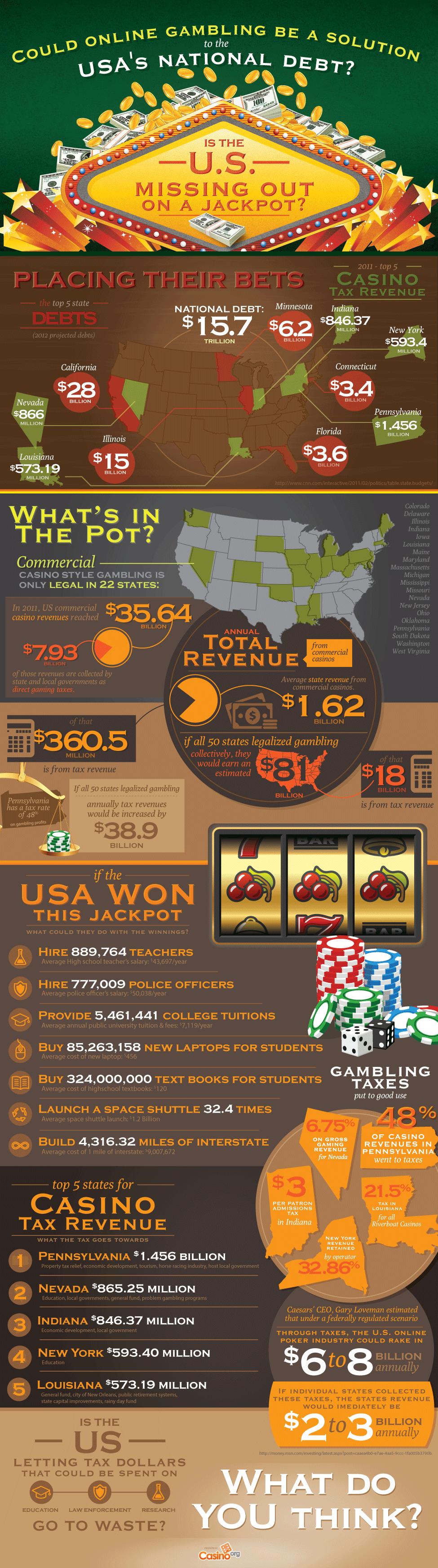 Gambling and the USA National Debt