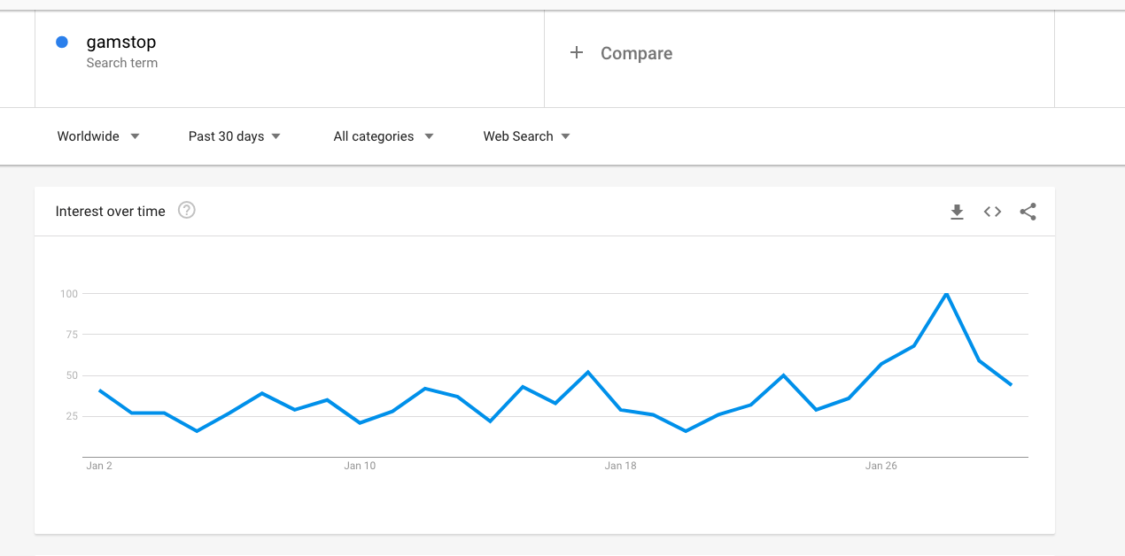 Gamstop Google search trend