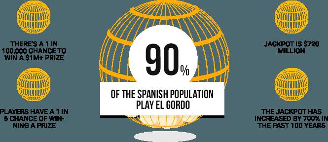 El Gordo Spanish Christmas lottery statistics