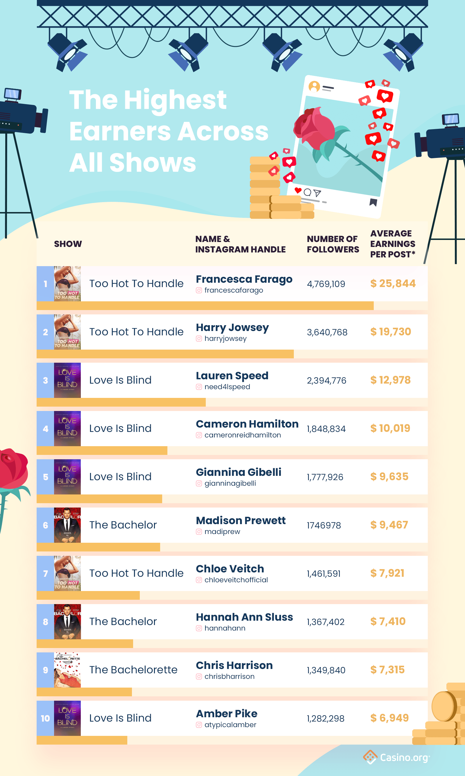 Reality show earnings infographic -  highest insta earners across all shows