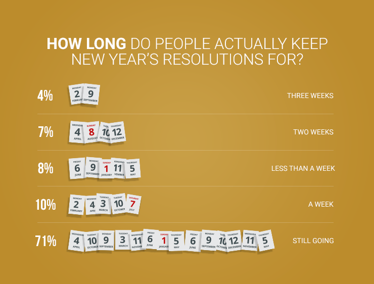 graph showing amount of time people keep their new year resolutions for on gold background