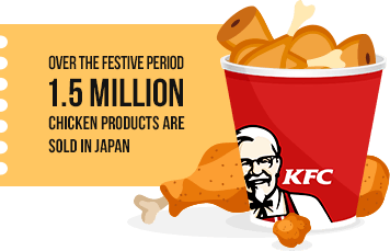 statistic showing how much chicken is sold by KFC in Japan at christmas