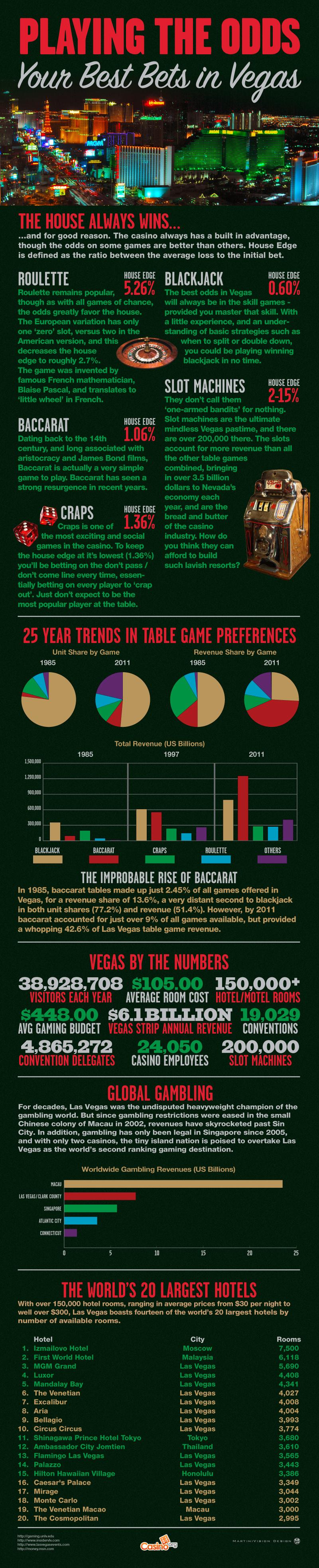 Las Vegas Games & Odds