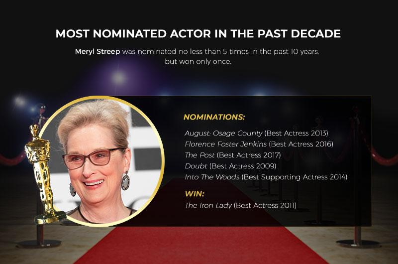 An Infogtaphic of the Most Nominated Actor in the Past Decade - Meryl Streep