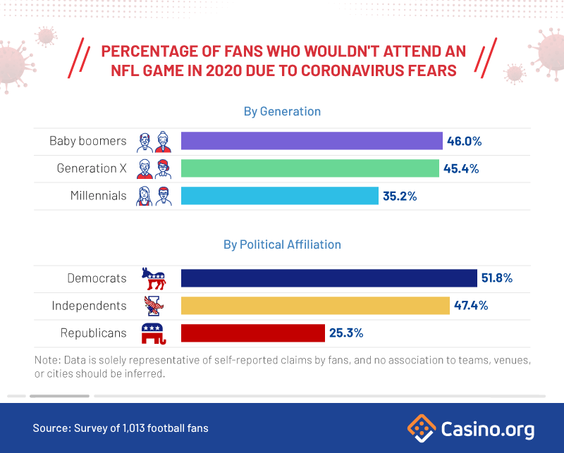 Infographic - percentage of NFL fans who wouldn't attend a game due to coronavirus fears