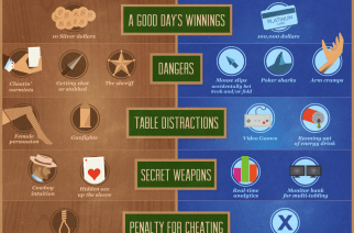 Poker – Wild West vs Online
