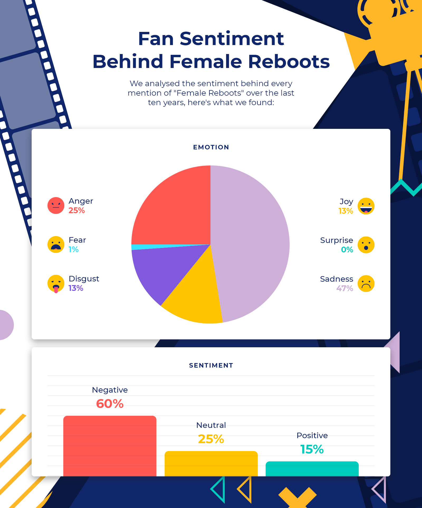infographic - fan sentiment behind female reboots