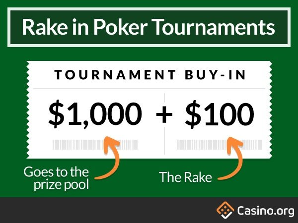Rake in poker tournaments