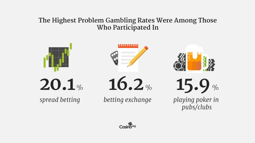 how certain games are played more by gambling addicts